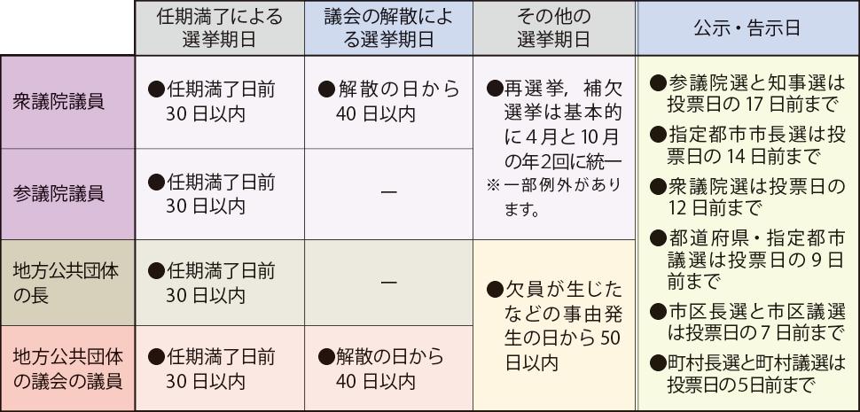 選挙を知ろう!│知っテル!?選挙│京都市選挙管理委員会事務局